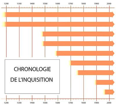 Chronologie de l'Inquisition