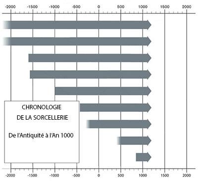 Chronologie sorcellerie