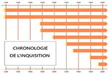 Chronologie historique de l'Inquisition