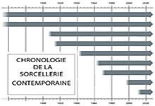 Chronologie de la sorcellerie contemporaine